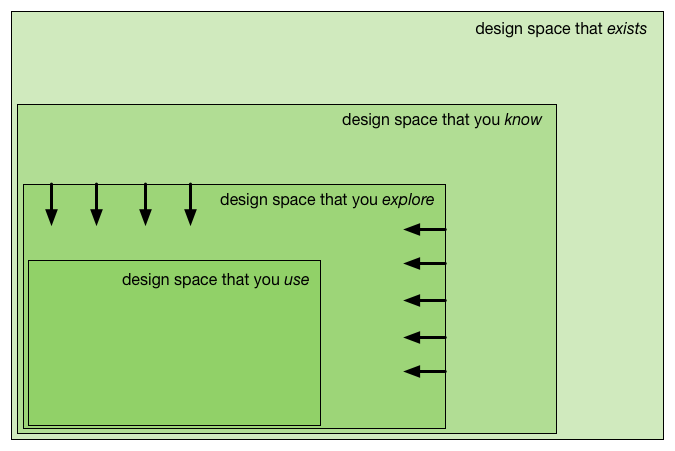Smaller design space to explore