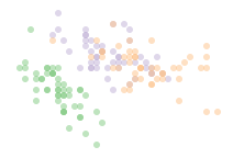 Fisher scatterplot